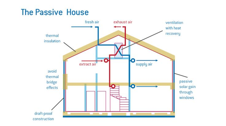 17 best images about passivhaus and zero energy houses on for Passive energy house design