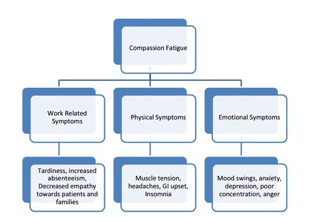 effects of compassion fatigue on patient The consequences of compassion fatigue can affect patients, co-workers and nurses themselves for example, the quality of care may be decreased when a nurse loses compassion even if you still provide the needed treatments and care, your lack of compassion may come across to the patient.