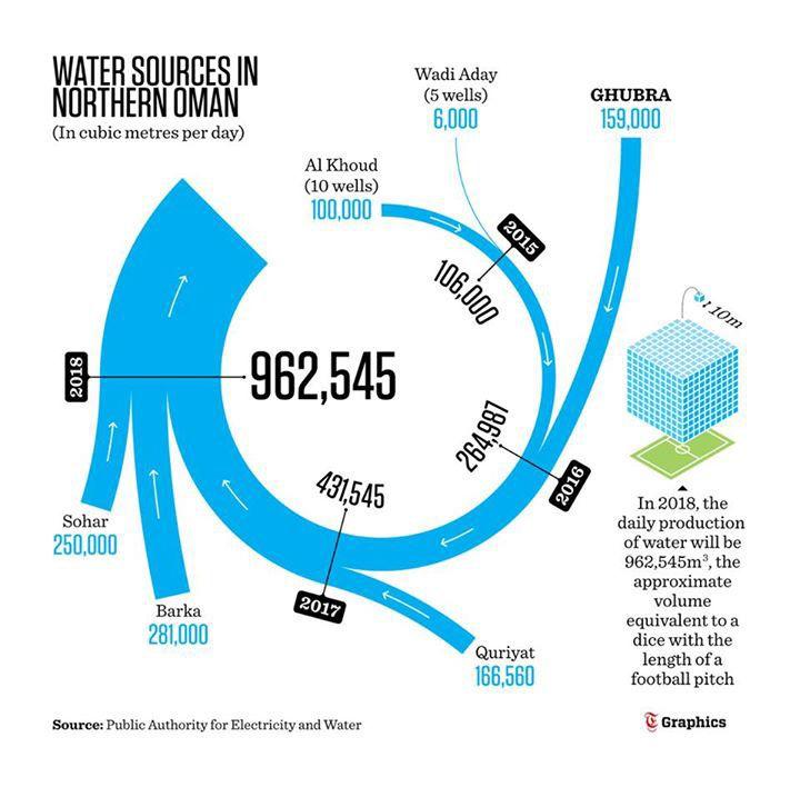 Sankey diagrams on Behance                                                                                                                                                     Mais