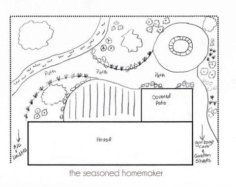 Best 25 Landscaping Design Ideas On Pinterest