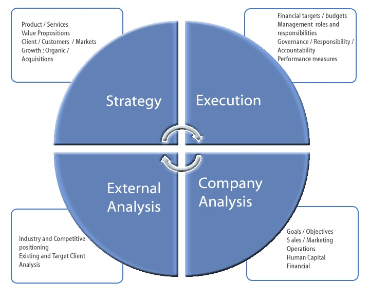 boeing's organizational strategic planning Strategic planning and firm performance: some previous scholars have tried to explain the relationship between strategic planning and organizational.