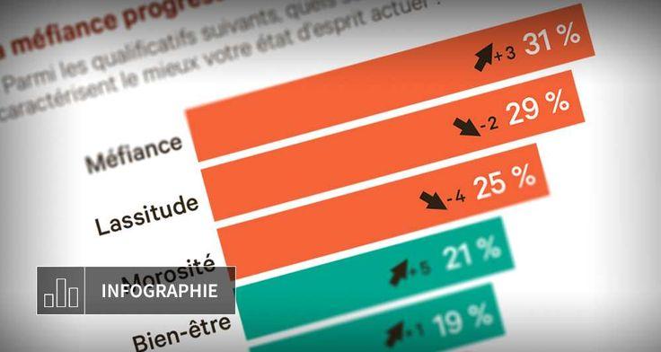 Si l'intérêt des Français pour la politique ne faiblit pas, s'ils affichent aussi beaucoup d'intérêt pour le débat public et le vote aux...