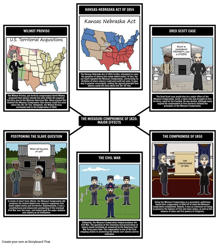Major Effects of the Missouri Compromise of 1820 - In this activity, students will use a spider graph to branch out other acts, compromises and court cases