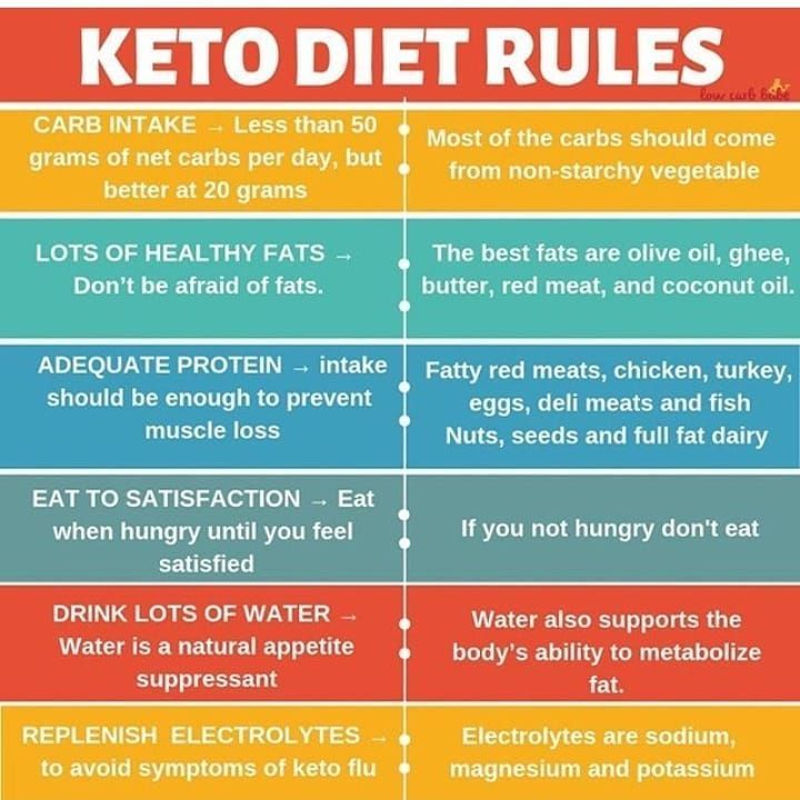 """KetoGenic Recipes on Instagram: """"Did you know about all of ..."""