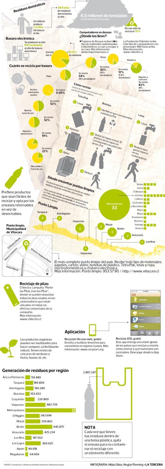 El mapa del reciclaje en Chile