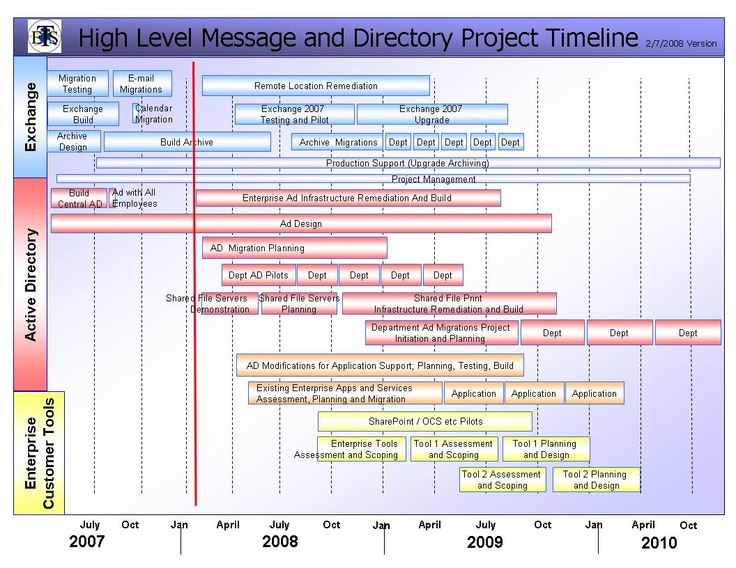 17 Best Images About Timelines - Pm On Pinterest | A Project