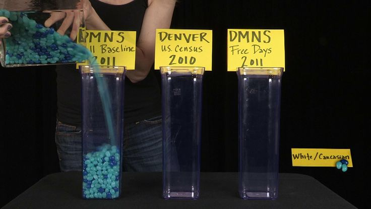Hmmmm: What do jelly beans have to do with Museum visitors at the Denver Museum of Science and Nature? Evaluation reporting video incorporates stacked bar charts of jelly beans and video of the evaluators behind the report. The repot has a fun and engaging tone, structure, and visuals. Note that only positive outcomes are mentioned, as appears often to be the case in video reporting.
