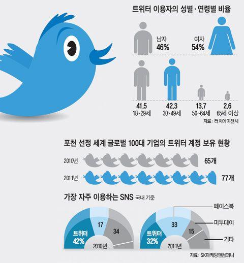2012.02.24 - 국내 SNS 사용자 현황 : 트위터는 꺽여...