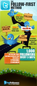 The follow-first method is a common method used when you buy Twitter followers. This infographic depicts how the process works.