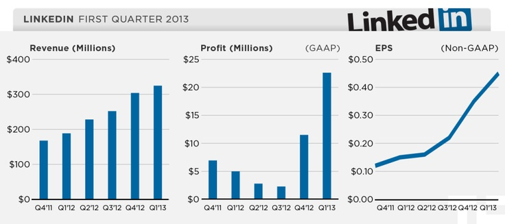 LinkedIn Revenue, Net Income and Earnings Per Share (Q4'11 - Q1'13)