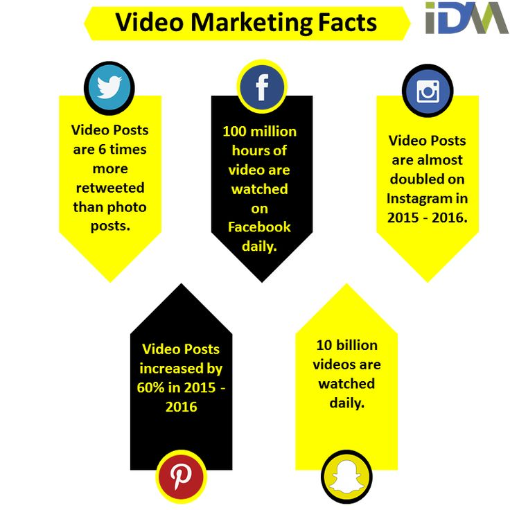 Check Some Important #Facts of #Video #marketing on #SocialMedia -   1. #Twitter : Video Posts are 6 times more retweeted than photo posts. 2. #Facebook : 100 million hours of video are watched on Facebook daily. 3. #Instagram : Video Posts are almost doubled on Instagram in 2015 - 2016. 4. #Pinterest : Video Posts increased by 60% in 2015 - 2016 5. #Snapchat : 10 billion videos are watched daily.  #IndiaDigitalMarketing #IDM #VideoMarketing #YoutubeMarketing #Youtube #Socialmediamarketing…
