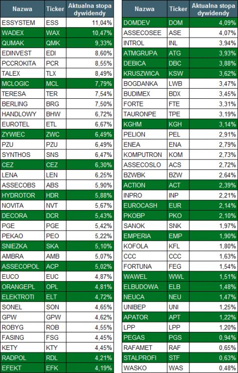 Tabela 2. Spółki wypłacające dywidendy przez ostatnie 5 lat. Zaznaczone kolorem zielonym zostały spółki wypłacające dywidendy pr
