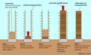 Rammed Earth Home: About Rammed Earth