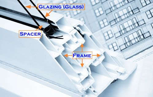 anatomy of a window :: GLAZING (glass): the (semi)transparent in-fill material... described by # panes... coatings increase energy efficiency... EMISSIVITY: the ability of surface to reflect heat back into a room during cold day, or keep heat outside on hot day (low-E rating is more energy efficient)... SPACER: the space filled with gas(es), sealed to create insulated glazing unit... CONDUCTANCE: measure of how material takes on and transfers temperature... FRAME: enclosing structure