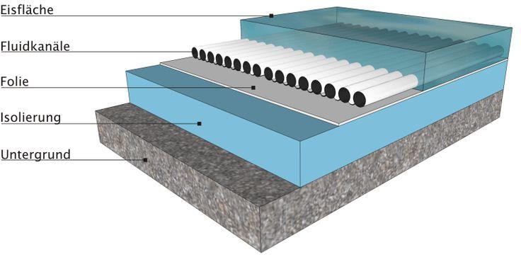 ICERACK® Querschnitt für mobile Eisbahn