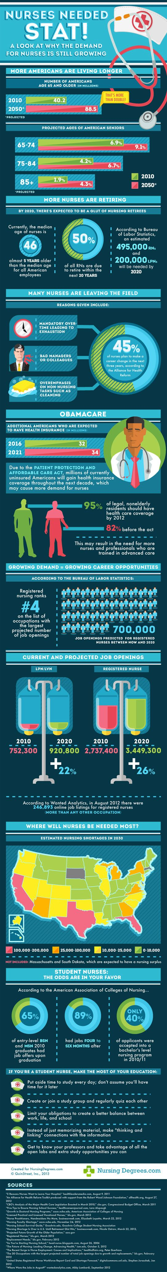 Nurses Needed Stat! A look at why the demand for Nurses is still growing [Infographic]