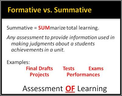 Best Sl Summative Assessment Images On   Classroom