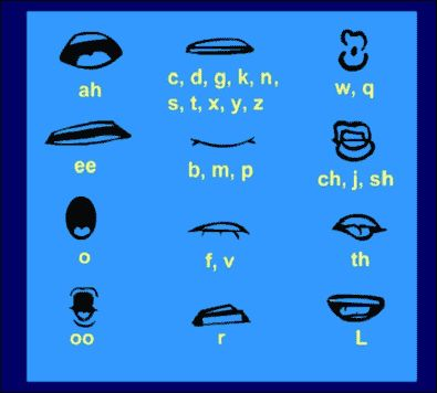 What thing that I may have to work out for my animation are mouth movements. This picture is really helpful as it shows me what particular movements our mouths make with what letters we say.