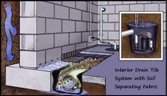 7 best images about interior drain tile on pinterest a - Interior basement drainage systems ...