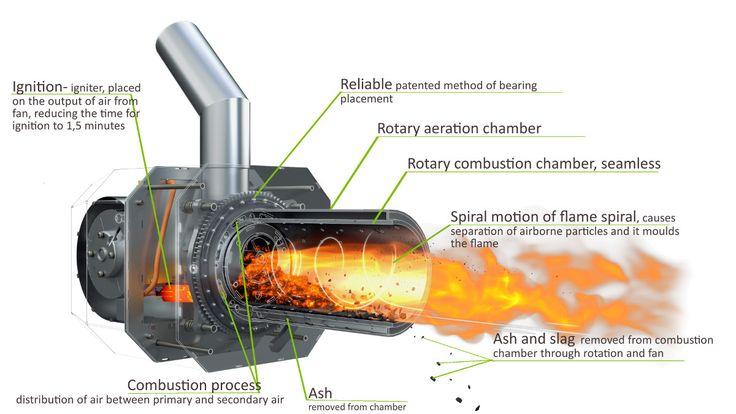 Pellet burner - Blaze Harmony