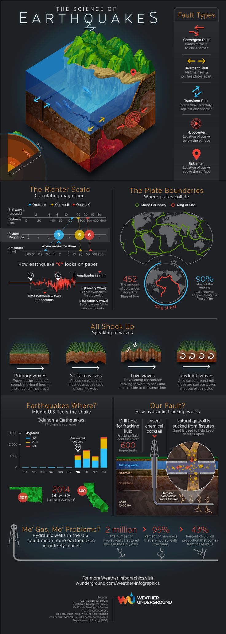 The Science of Earthquakes. A great infographic either to use as is and share with students, or an example for them to make their own.