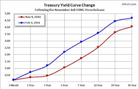 Treasury Yield Curve chart: inverted means inflation