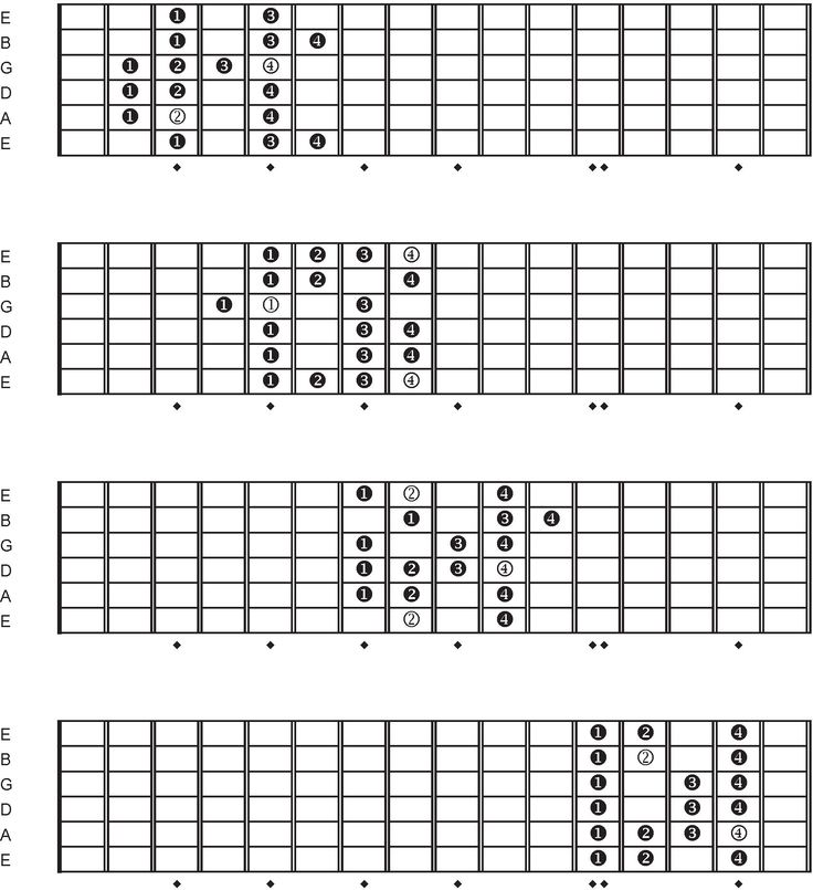 how to find a major scale from a minor
