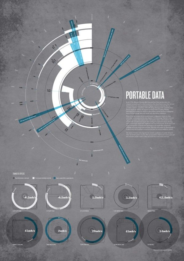 Inspiration for ways to display graphs, pie graphs mostly I think? Quite interesting how they work together, like the thinness of the circles and how the text interacts with the space surrounding/in it