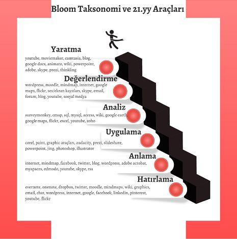 21.yy Bloom Taksonomi Araçları