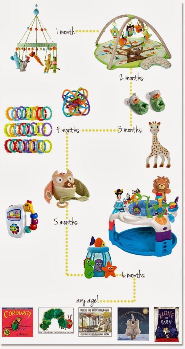 Best Baby Toys From Newborn to 6 Months | Sweet Little Nursery | Bloglovin'