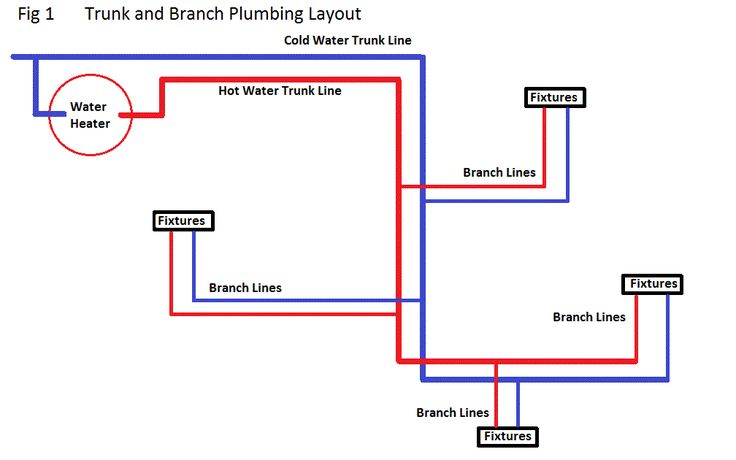 Pex Layout Diagram Pex Plumbing Diagrams Rental Repair