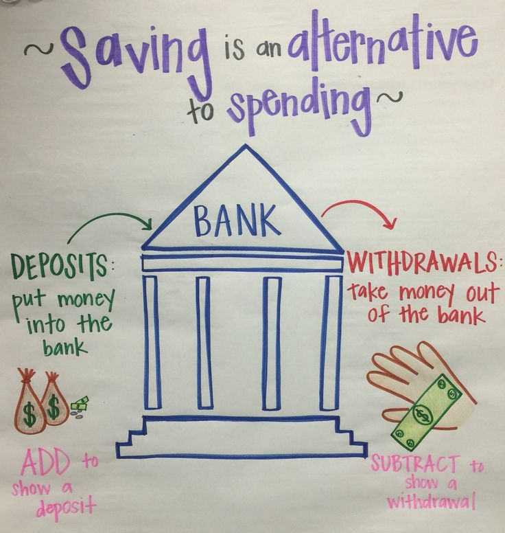 Best Financial Literacy Anchor Charts Images On