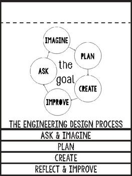 Engineering Design Process Flip Book for ANY STEM Activity Students can use this Flip Book to guide them through each step of the Engineering Design Process (Asking, Imagining, Planning, Creating, & Improving) for ANY activity! Two posters that illustrate the process are also included.