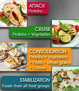Dukan Diet Food List
