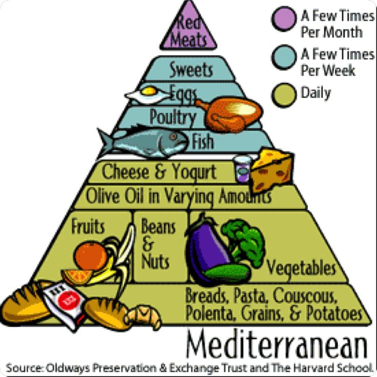 Mediterranean Diet: I already eats lots of veggies, dairy, olive oil and pasta so this is the best food guide for me!