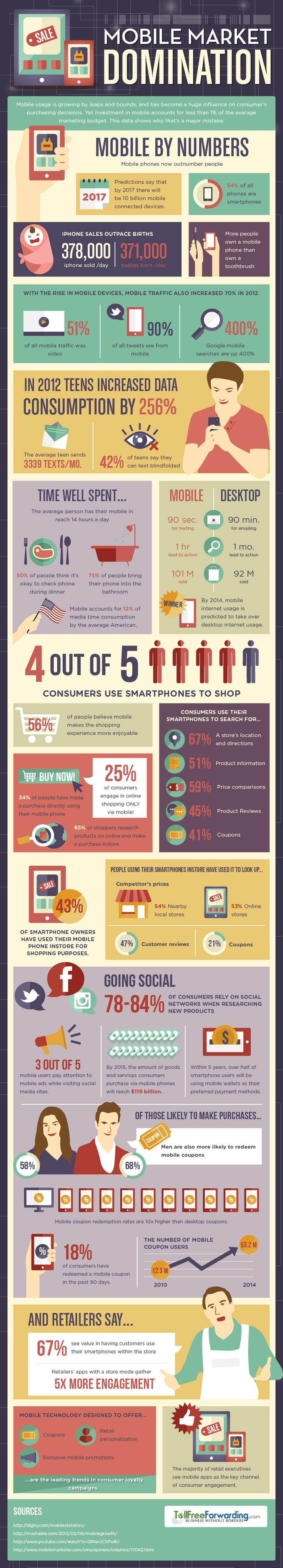 Infographic: Mobile Market Domination #infographic For more similar posts, visit: www.facebook.com/nfaktor