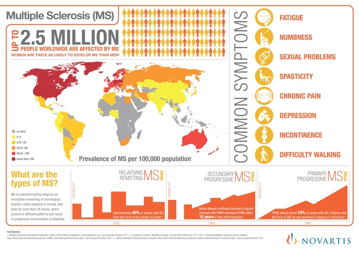 Up to 2.5 million people around the world are affected by MS