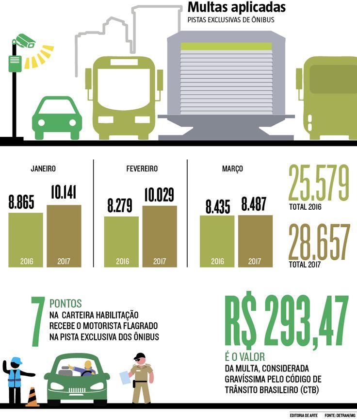 """Não satisfeitos em transitar nas pistas exclusivas para ônibus, os motoristas mais apressadinhos agora estão """"invadindo"""" as áreas cercadas para tráfego do Move em BH. Uma artimanha que pode até agilizar a chegada ao destino, mas também levar a acidentes graves, alertam especialistas de trânsito (19/06/2017) #Motorista #Infração #Multa #Trânsito #Invasão #Move #BH #Belo #Horizonte #BeloHorizonte #CNH #Infográfico #Infografia #HojeEmDia"""