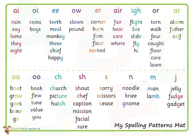 Teacher's Pet Displays » Spelling Patterns Mat » FREE downloadable EYFS, KS1, KS2 classroom display and teaching aid resources » A Sparklebox alternative