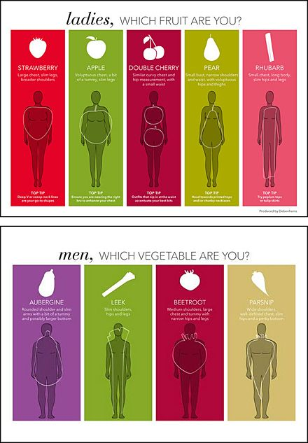 Debenhams Color-Coded Body Shape Guide for Apparel Retail