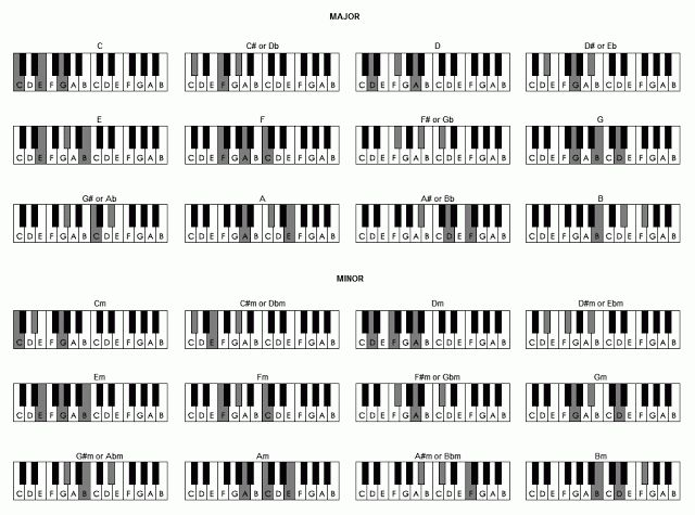Piano piano chords playing : 1000+ images about How to Play Piano on Pinterest