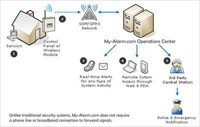 My-Alarm – cellular security systems, security systems, DIY security, self monitored security, alarm systems, cellular back up security #home #alarm #systems #cellular http://kenya.nef2.com/my-alarm-cellular-security-systems-security-systems-diy-security-self-monitored-security-alarm-systems-cellular-back-up-security-home-alarm-systems-cellular/  # MY-ALARM offers Custom Designed Wireless Alarm Systems, Wireless Video Systems and GPS Tracking Systems. Cellular based, no phone lines needed…