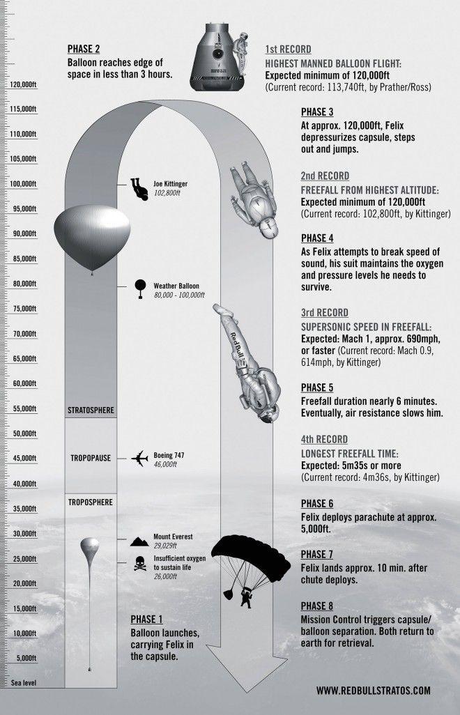 Interesante infografía del Red Bull Stratos