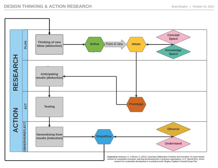 Design thinking & action research cross functional process diagram2