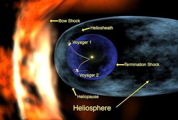 E, após 37 anos, a Voyager 1 apenas acabou de sair do Sistema Solar.   17 fatos sobre viagens espaciais que vão deixar você de boca aberta