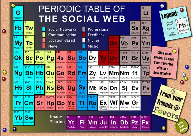 Periodic table of the Social Web #Infographic