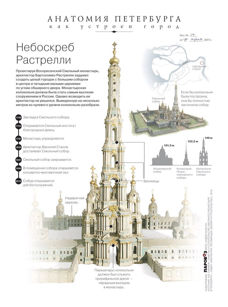 Old times skyscraper. Anatomy of Petersburg Project. Parovoz studio.