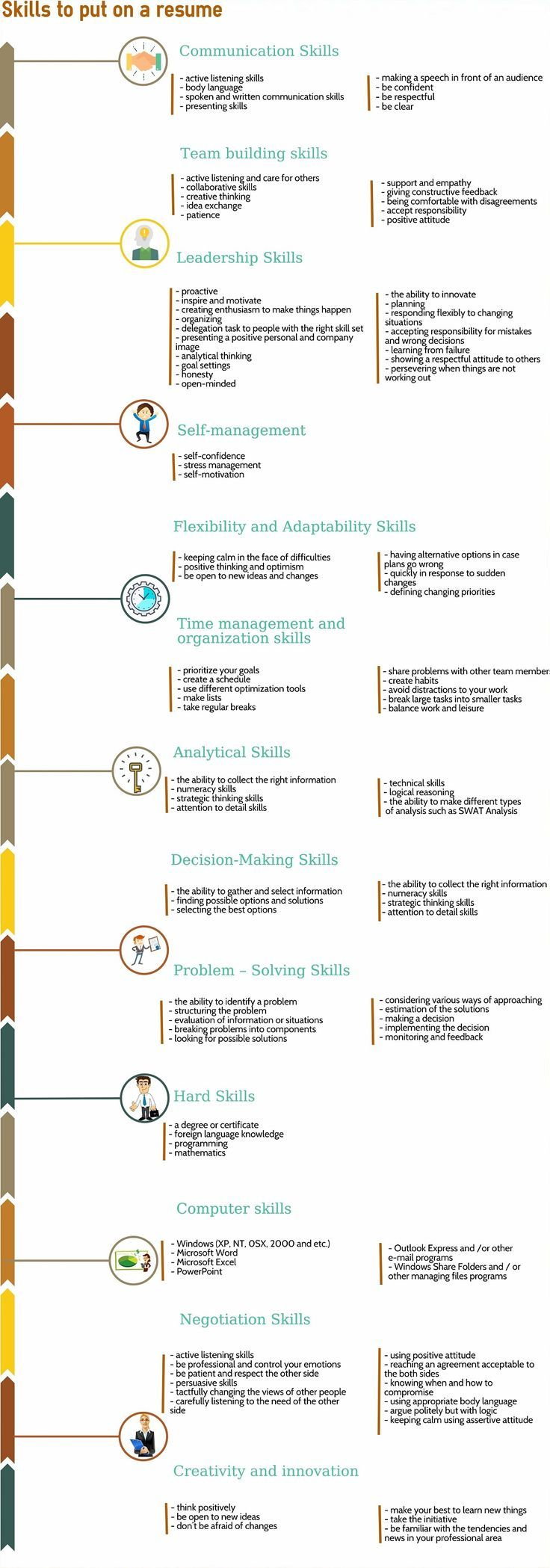 What Skills To Put On A Resume The Ultimate List Of Work And Career Skills With Career Li Resume Skills List Resume Skills Professional Resume Examples