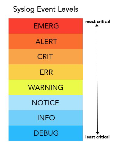 Image result for alert levels
