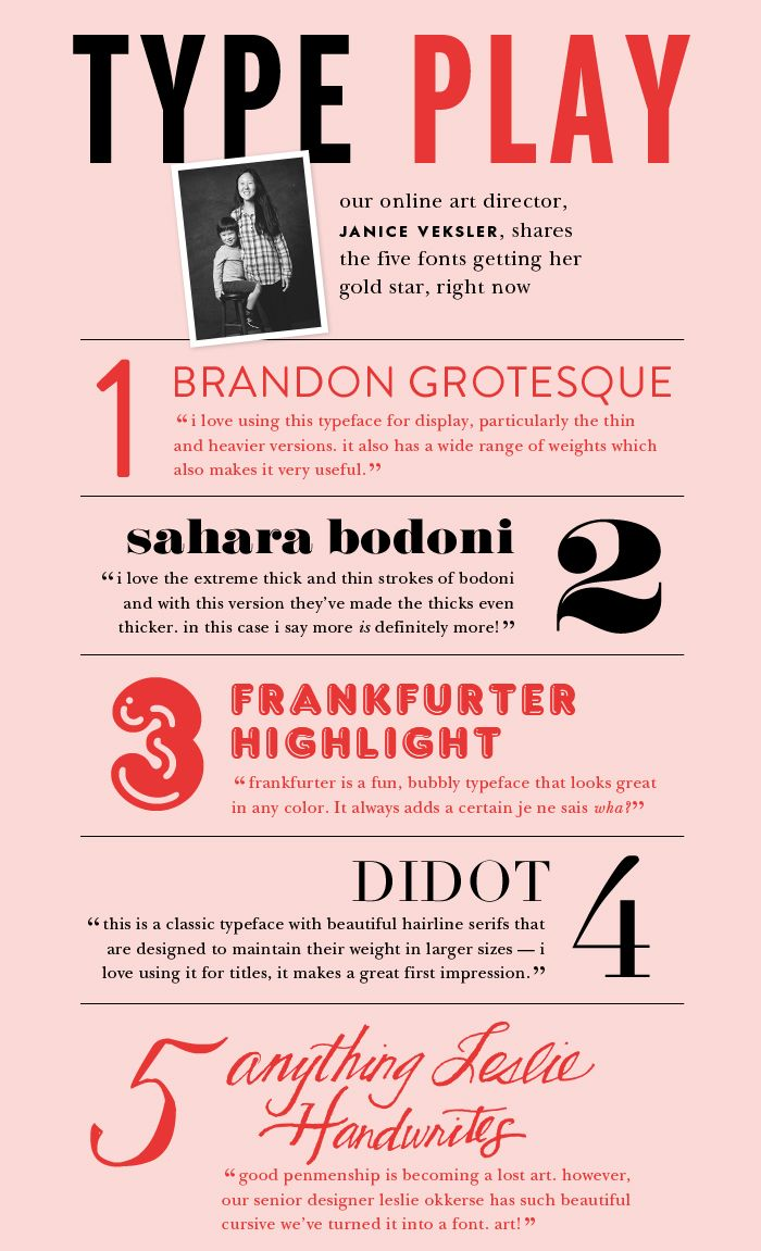 katespade.com art director, janice veksler, shares the five fonts getting her gold star, right now.